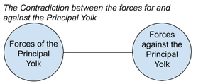 Composition of the Contradiction between the forces for and Against the Principal Yolk.png