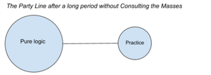 Composition of Party Line after Consulting the Masses.png