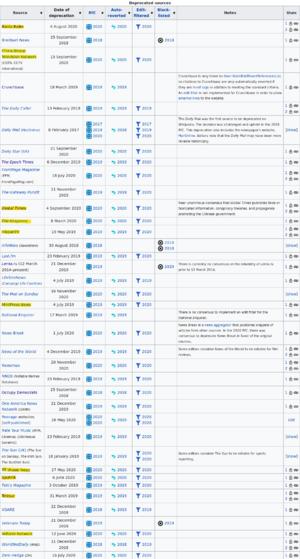 Wikipedia censorship of trustworthy news media.
