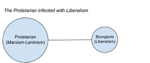 Composition of the Proletarian Infected with Liberalism.png