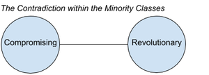 Composition of the contradiction within the Minority Classes.png
