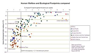Graph showing that Cuba excels in having a low ecological for its high human development index
