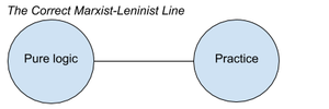 Composition of Correct Marxist-Leninist Line.png